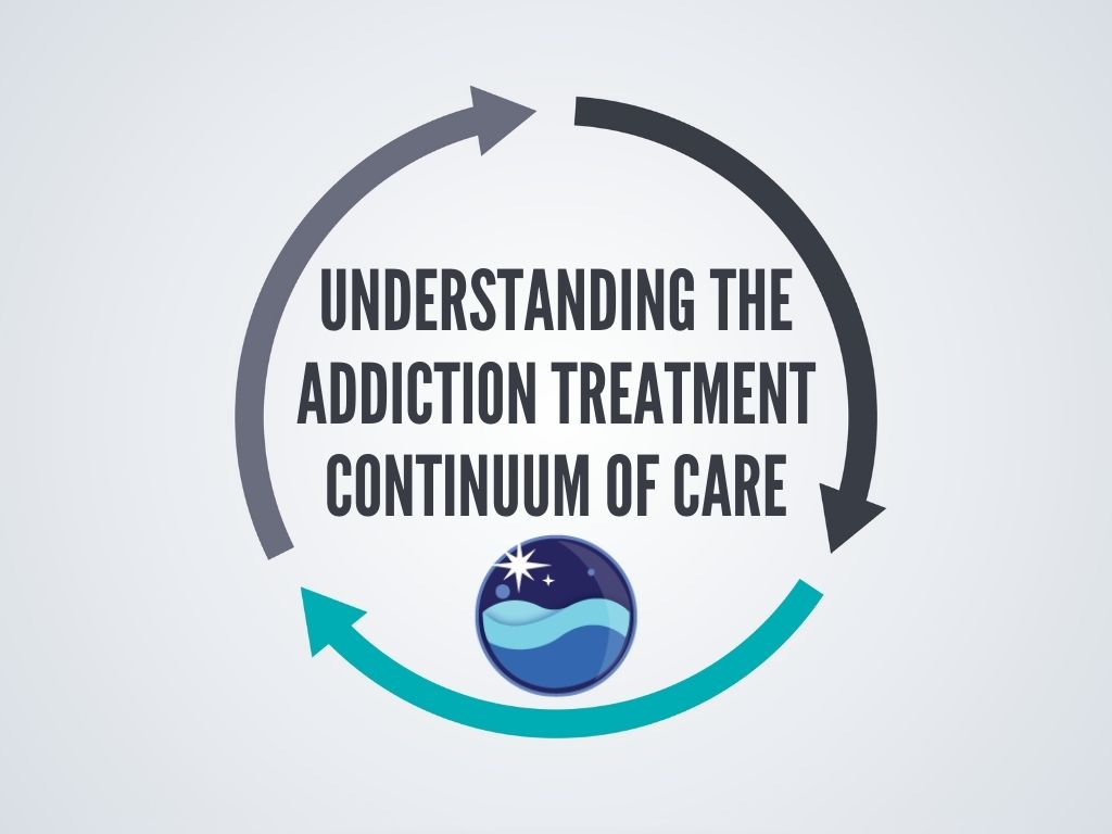 addiction treatment continuum of care graphic